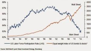 Wall Street versus Main Street