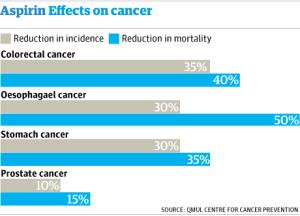 Aspirin And Cancer - The Guardian