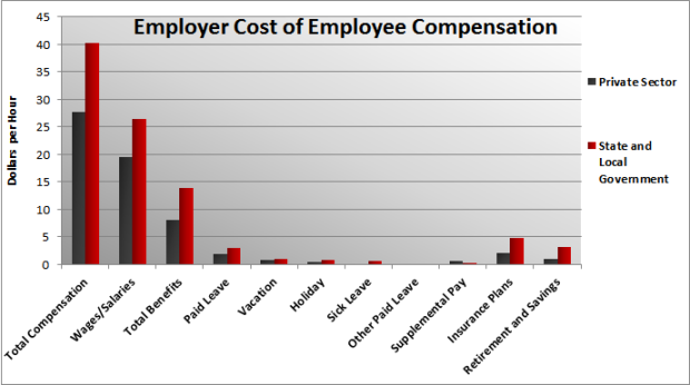 Public vs Private-Sector compensation costs
