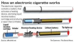 E-Cigarette - FDA Vaping Rules