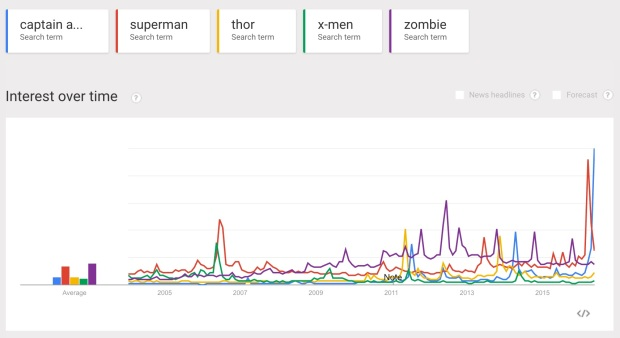 Superhero Google Trends Graph