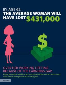 Pay Gap - Whitehouse.gov