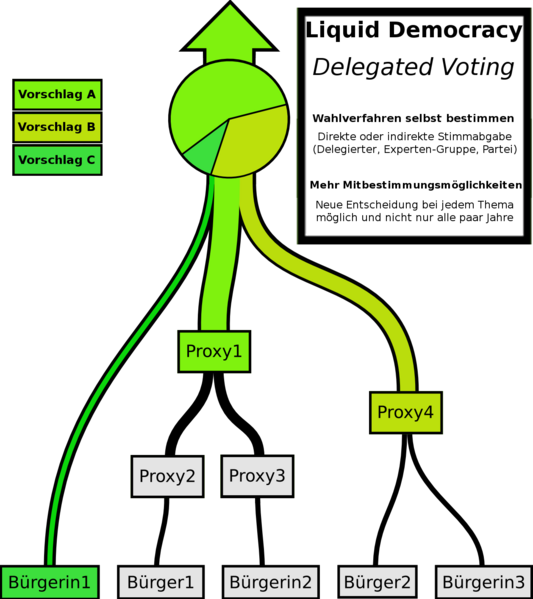 Liquid Democracy - Pirate Party wiki